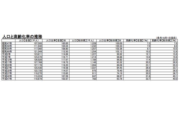 全国と秋田県の人口比較