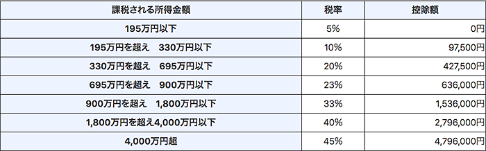 スクリーンショット 2020-01-22 15.42.25