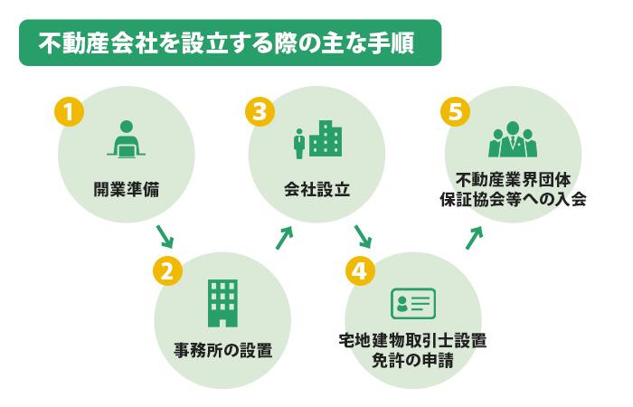 不動産会社を設立する際の主な手順