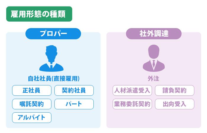 雇用形態の種類