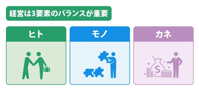 経営とは「ヒト・モノ・カネ」の3要素