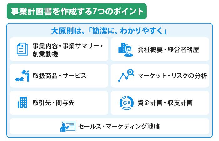 事業計画書を作成する7つのポイント