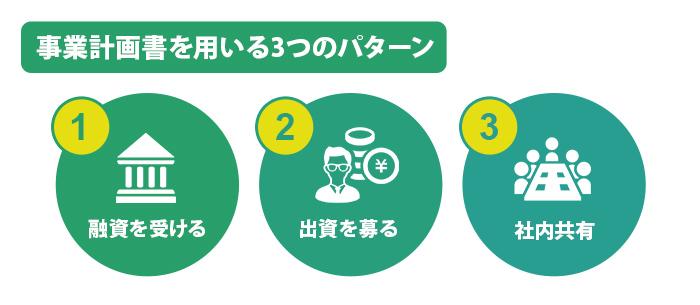 事業計画書を用いる3つのパターン