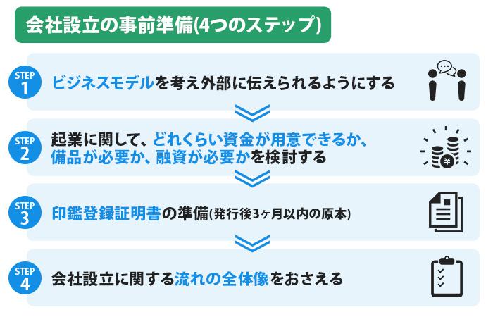 会社設立の事前準備(4つのステップ)