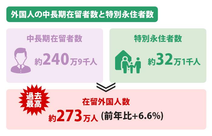 外国人の中長期在留者数と特別永住者数