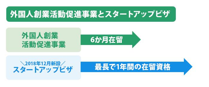 外国人創業活動促進事業とスタートアップビザ