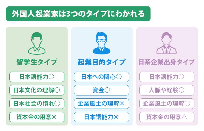 外国人起業家は3つのタイプにわかれる