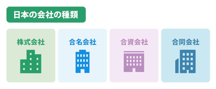 日本の会社の種類