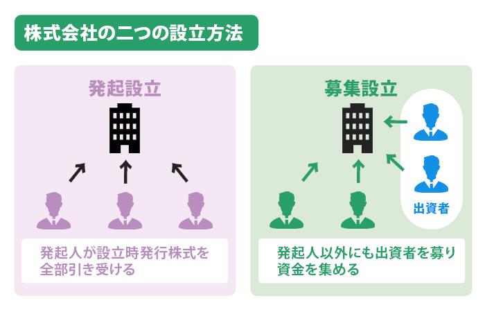 株式会社の二つの設立方法
