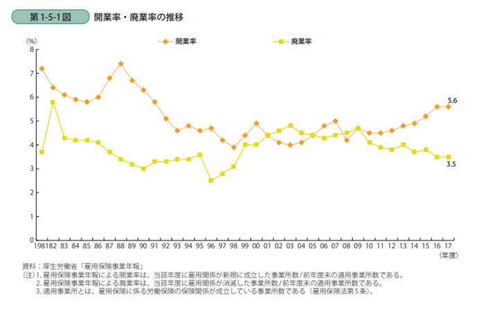 日本の企業の開業率
