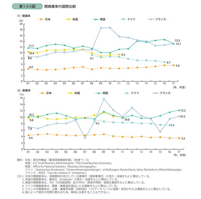 開廃業率の国際比較