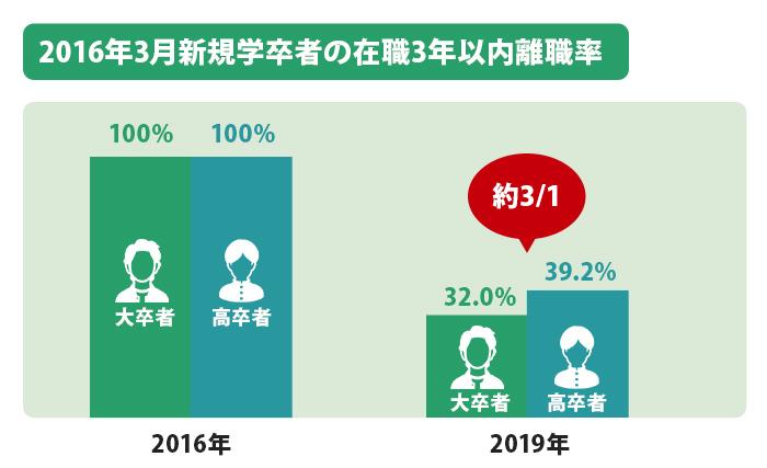 2016年3月新規学卒者の在職3年以内離職率(2016年3月1日~2019年3月31日)