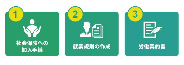 労働関連法規に関わる企業法務