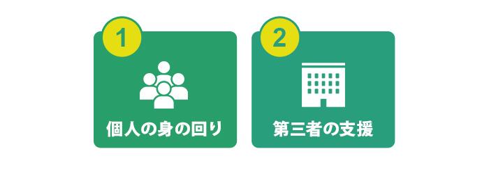 創業者・企業の支援者等のタイプ