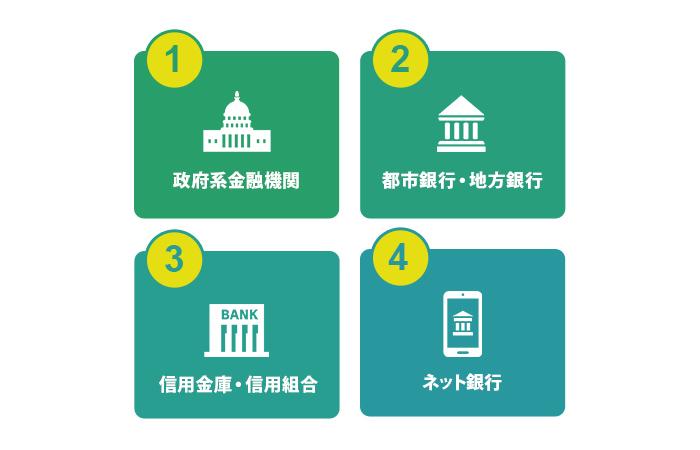 中小企業へ融資を行っている金融機関