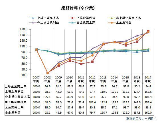 国内企業の業績推移