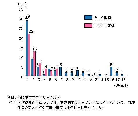 2002年度版中小企業白書 第1-1-32図