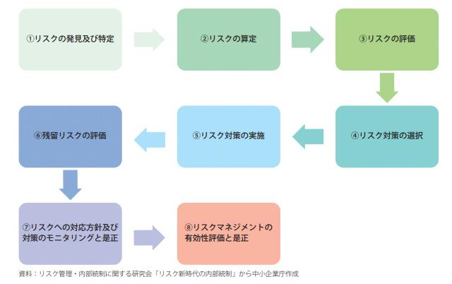 平成28年度版中小企業白書 第2-4-10図
