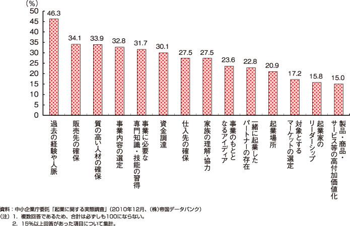 平成23年度版中小企業白書の第3-1-44図