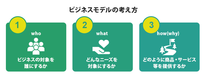 who・what・how(why)で規定されるビジネスの仕組み