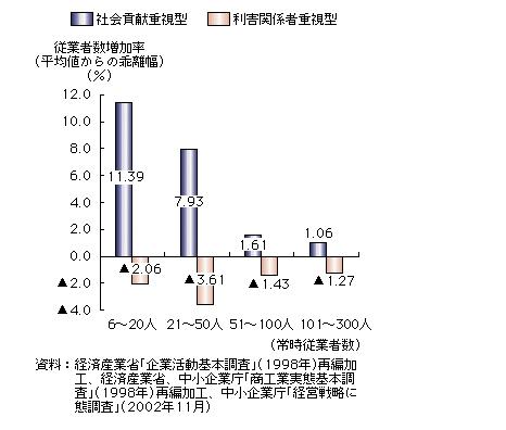 経営理念と従業者数増加率の相関