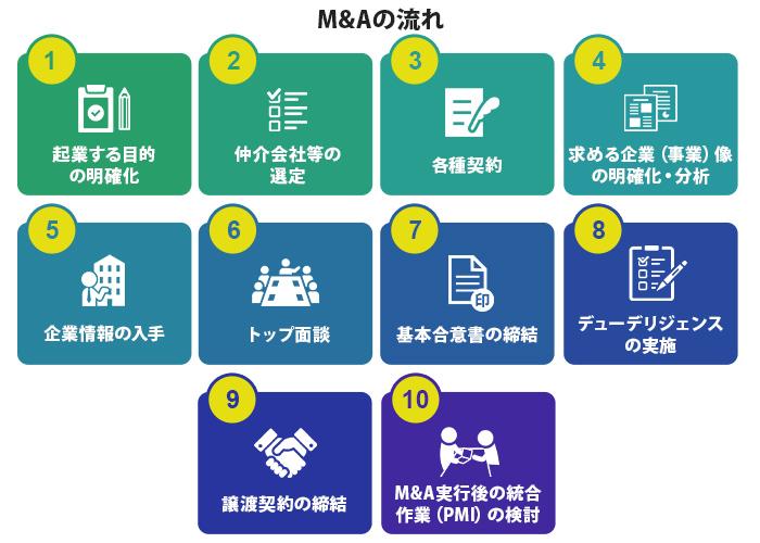 M&Aの流れ