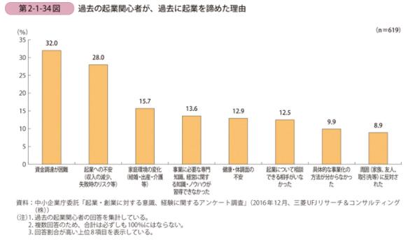 平成29年度版中小企業白書の第2-1-34図
