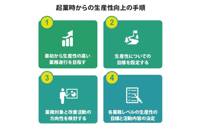 起業時からの生産性向上の手順