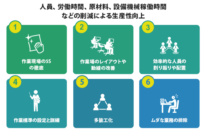 人員、労働時間、原材料、設備機械稼働時間などの削減による生産性向上