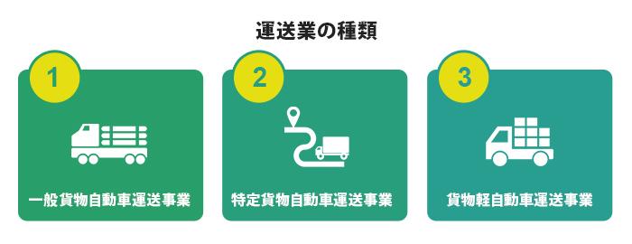 自社の運送業の種類