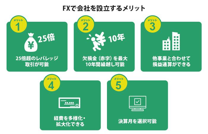 FXで会社を設立するメリット