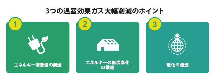 3つの温室効果ガス大幅削減のポイント