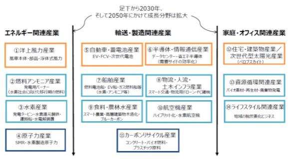 グリーン成長戦略の14分野
